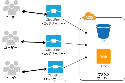 (image)AWS S3 + CloudFront のCORS設定手順