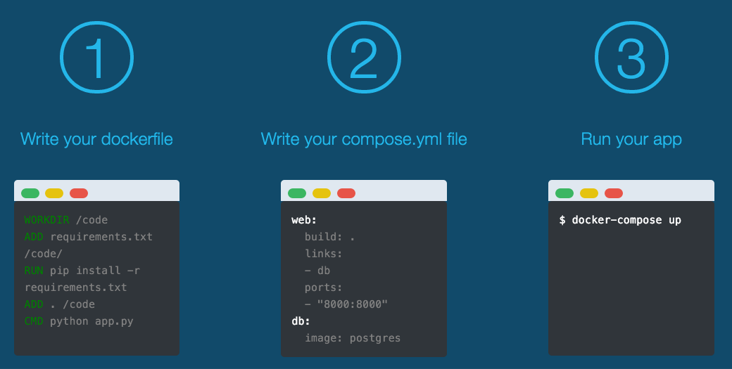 (image)docker-compose で Rails 環境を構築する