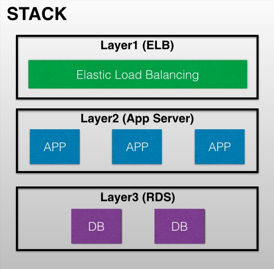 stack image