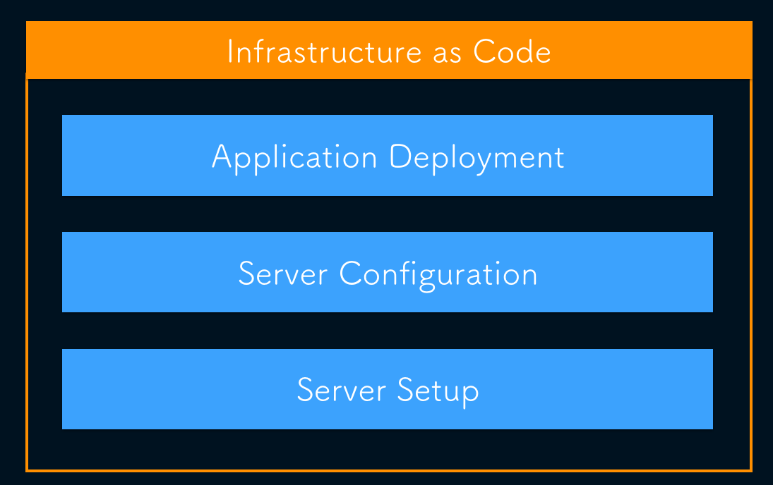 infra-as-code-layers
